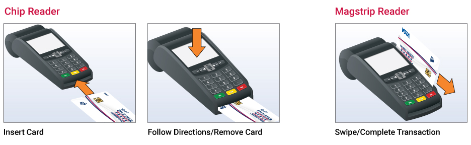 ChipCardReaderIllustrationDirections